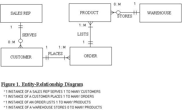 Entity Relationship Diagram furthermore Confusing Scenario To Draw An Er Diagram moreover Erd Entity Relationship Diagram Symbols also Erd Entity Relationship Diagram Ex les furthermore Erd Symbols And Meanings. on chen erd notation